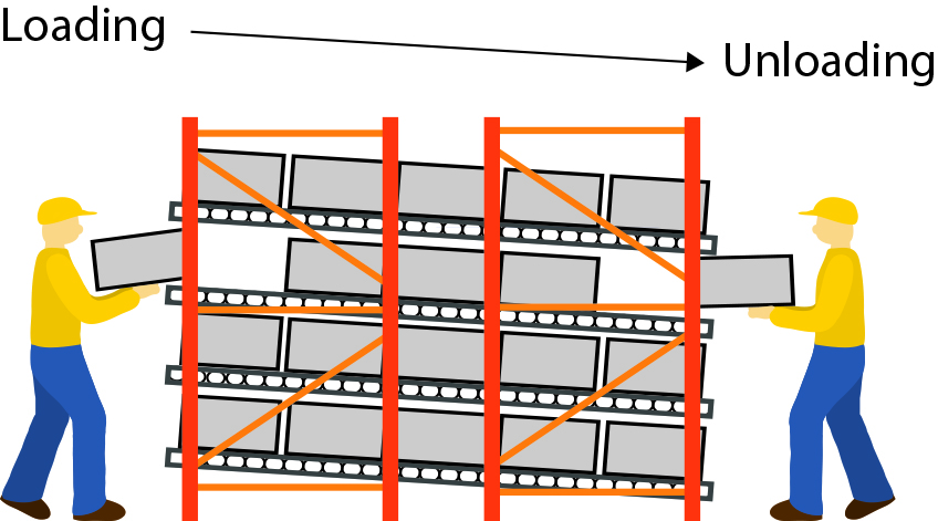 Are gravity flow racks right for your operation reb for Warehouse racking design software