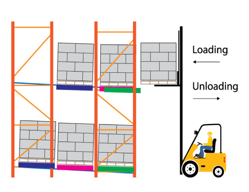 Push Back Rack Product Flow