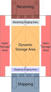 i shaped warehouse product flow