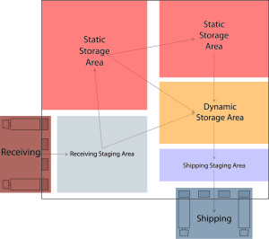 l shaped warehouse product flow