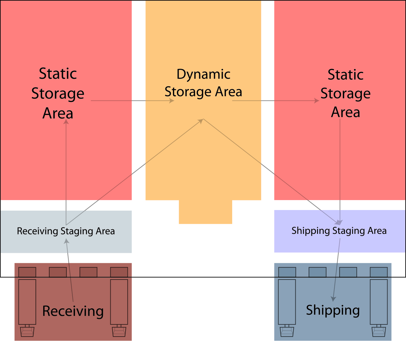 Warehouse Product Flow Options REB Storage Systems