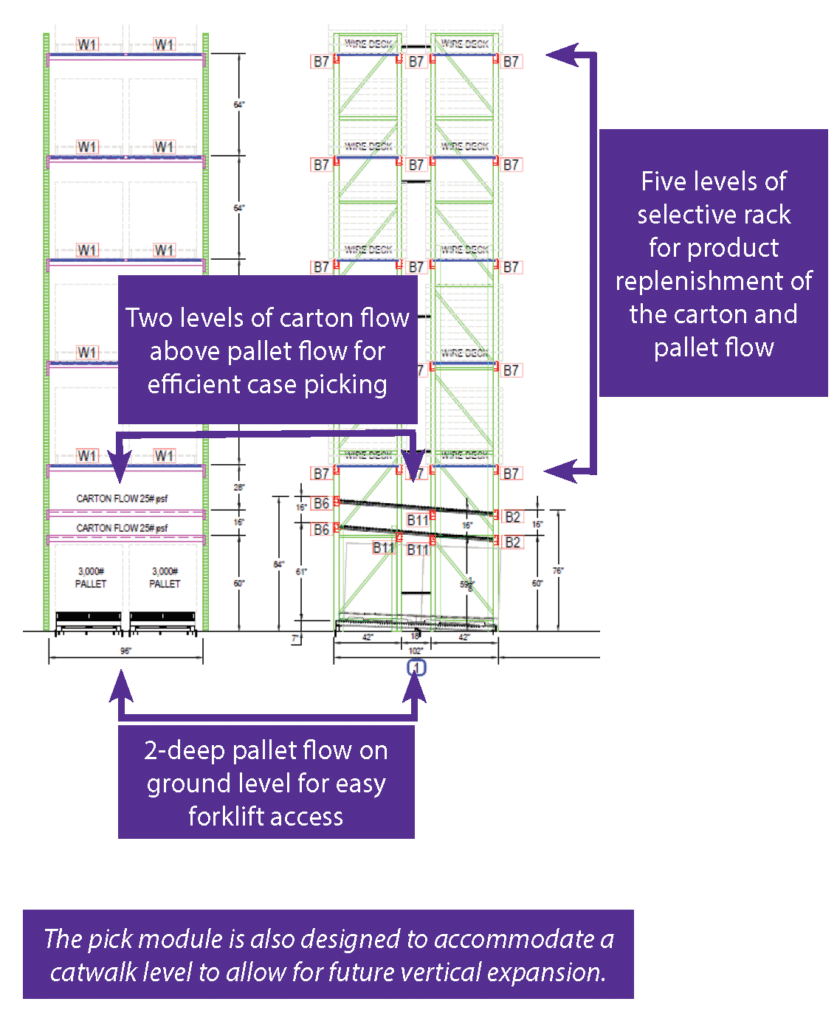 Warehouse Product Flow Options - REB Storage Systems