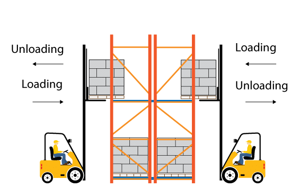 Selective Pallet Rack Product Flow