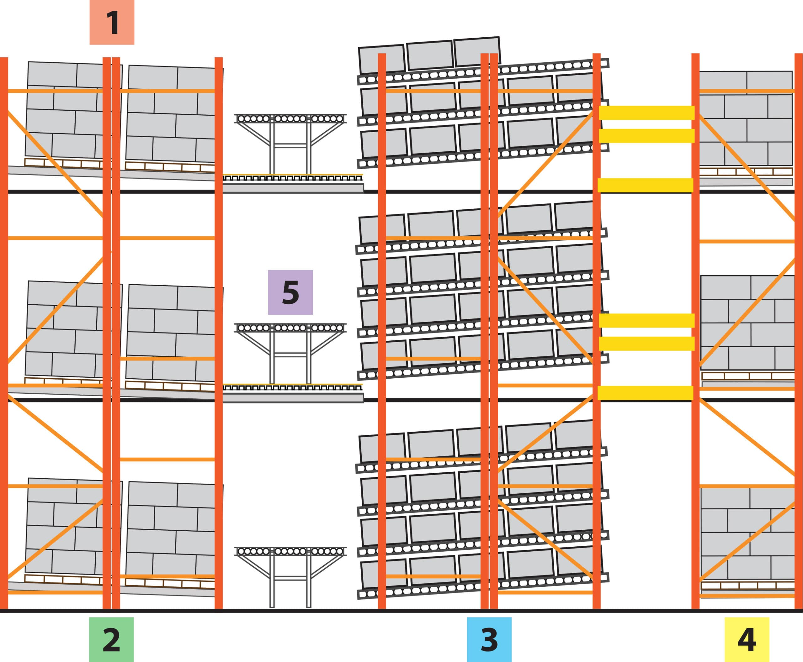Pick Module Layout 2