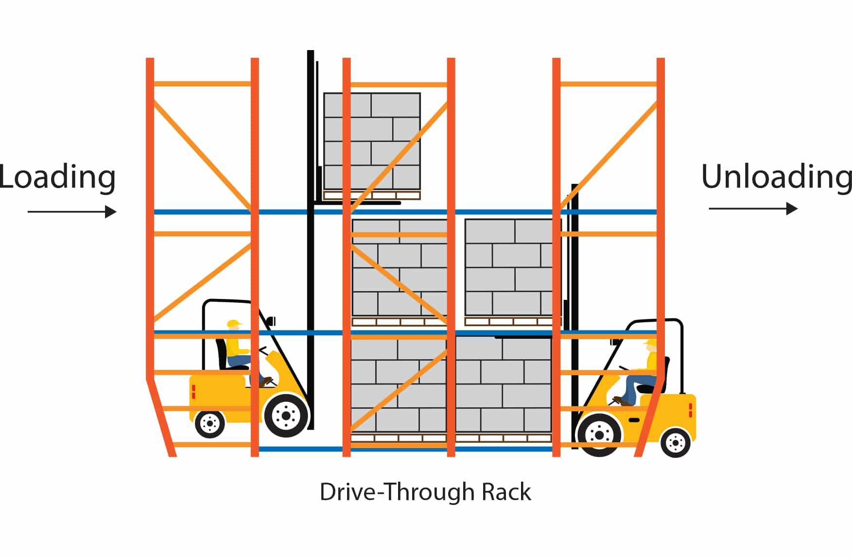 Drive Through Rack product flow