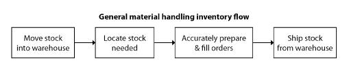 General material handling inventory flow