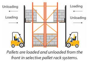 Selective Pallet Rack