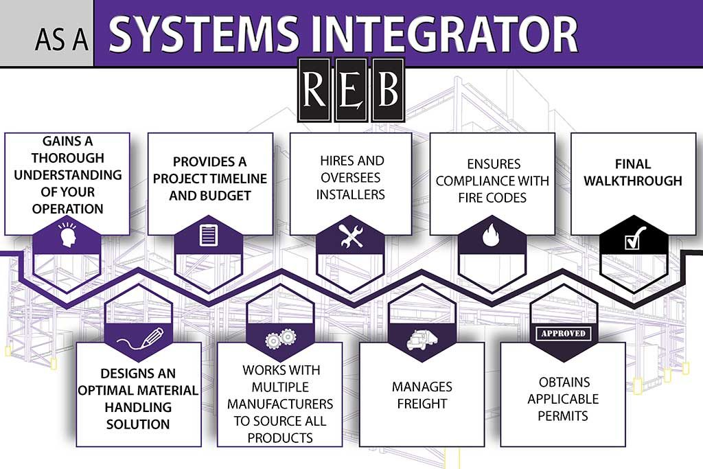 material handling systems integrator infographic
