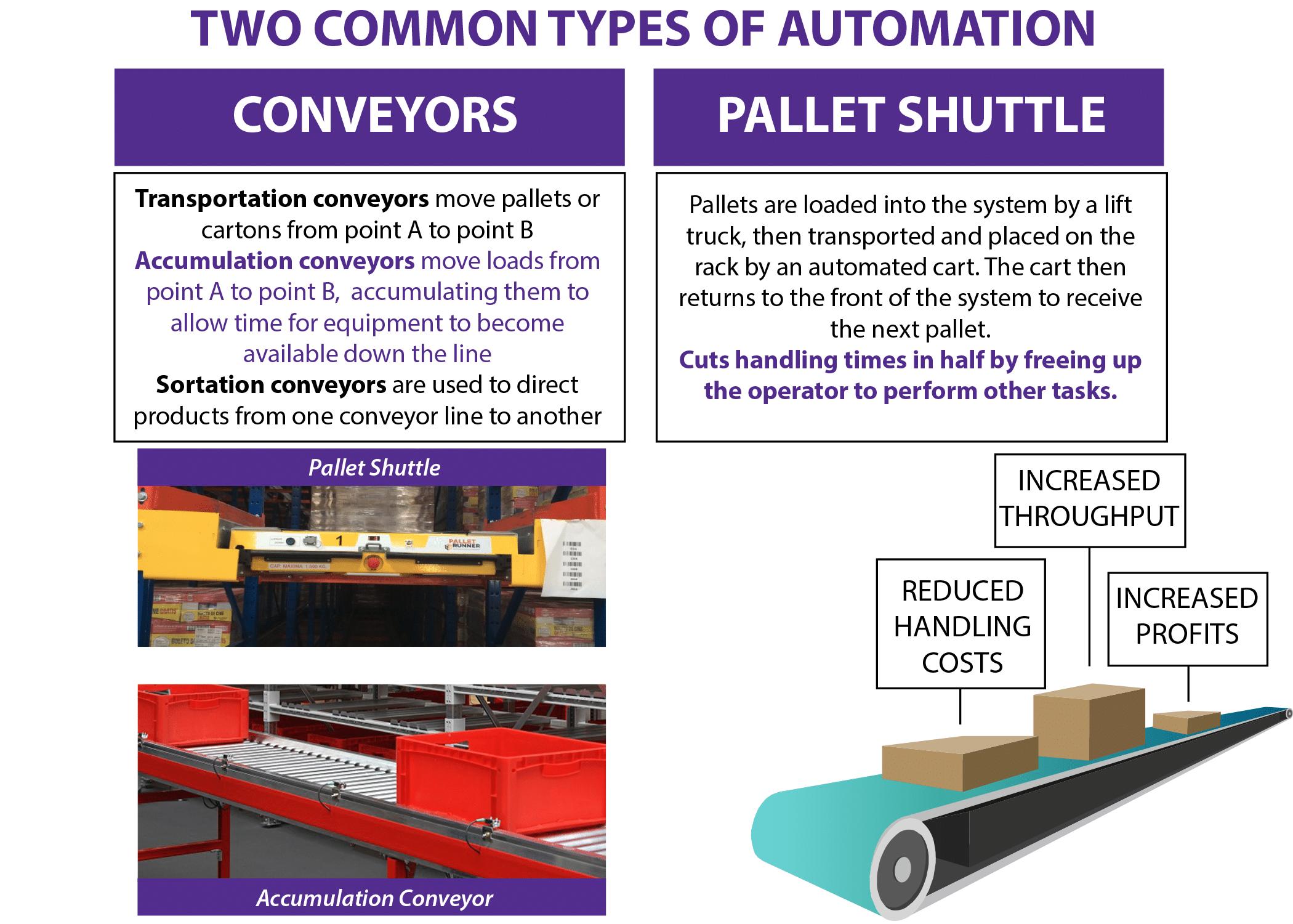warehouse automation options