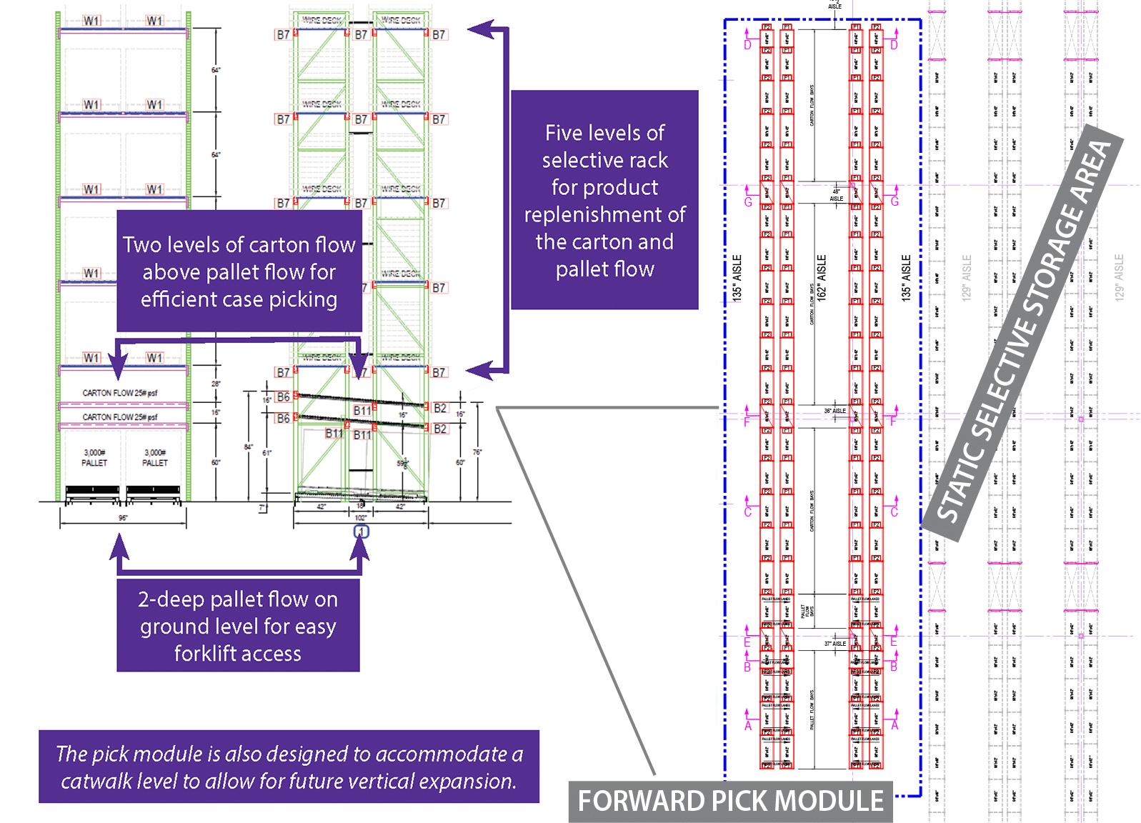 distribution center pick module