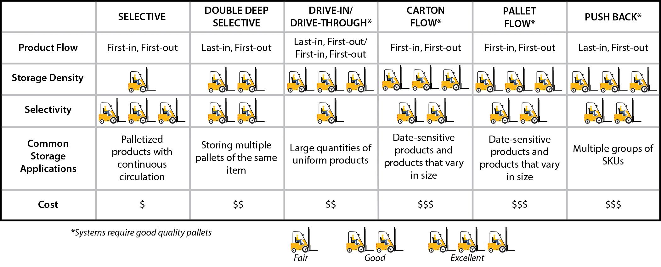 pallet rack comparison chart