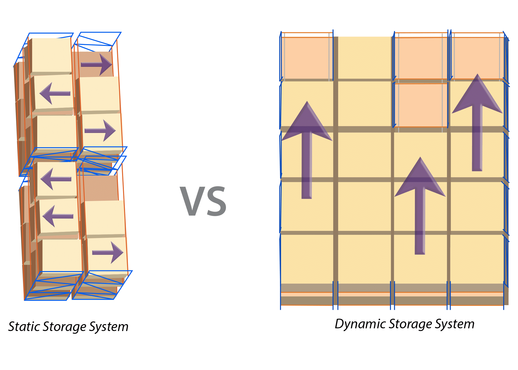 Static vs Dynamic Storage Systems