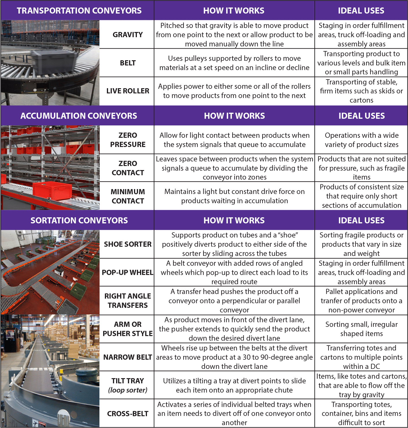 conveyor system comparison chart