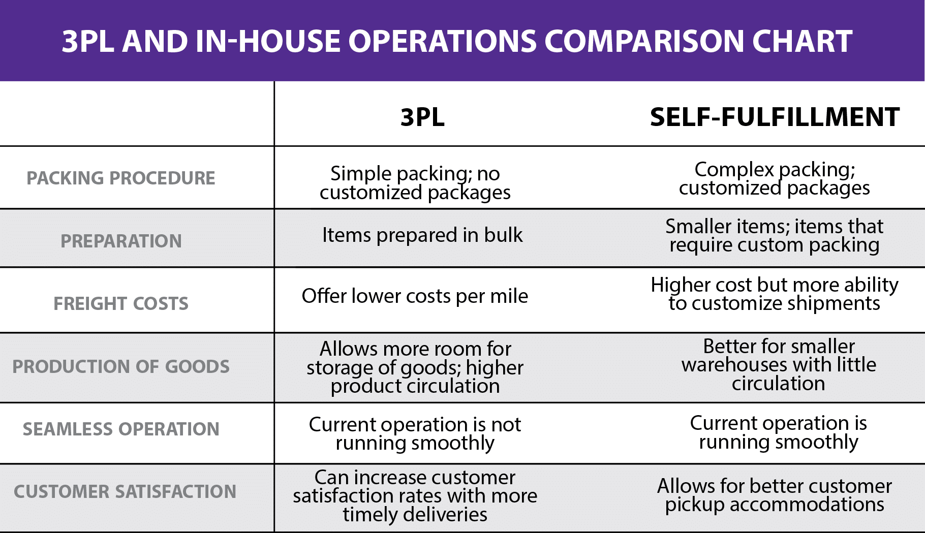 3PL and In-house Operations Comparison