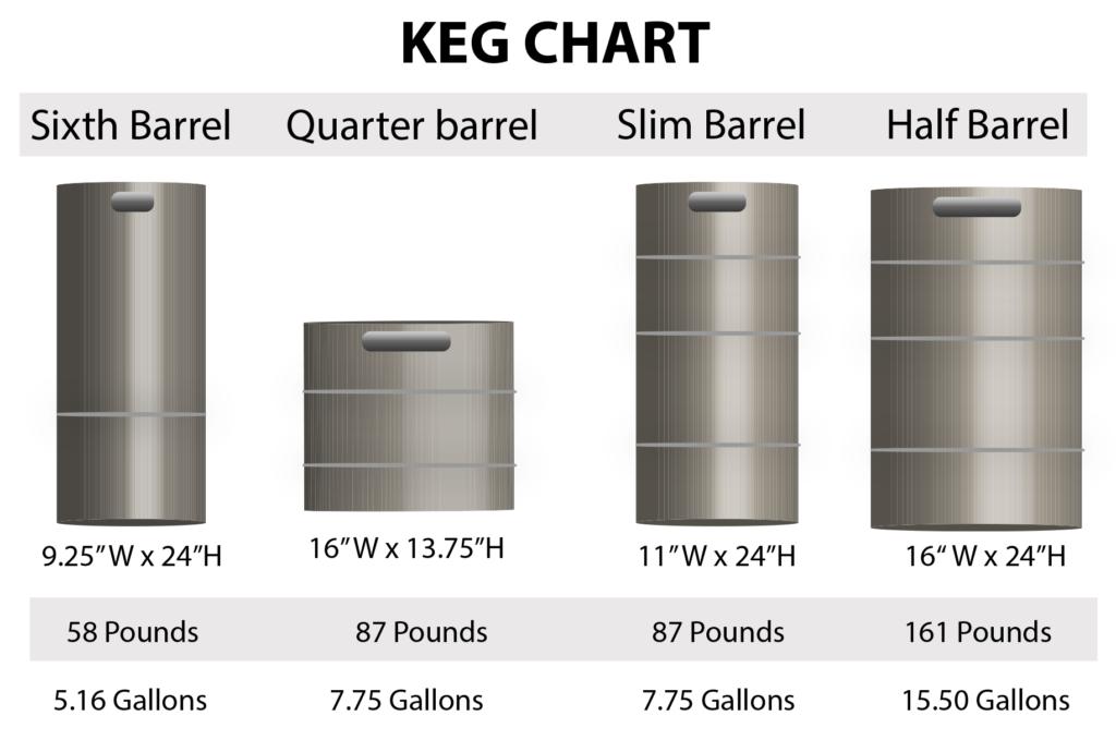 Keg Chart for Keg Flow Rack