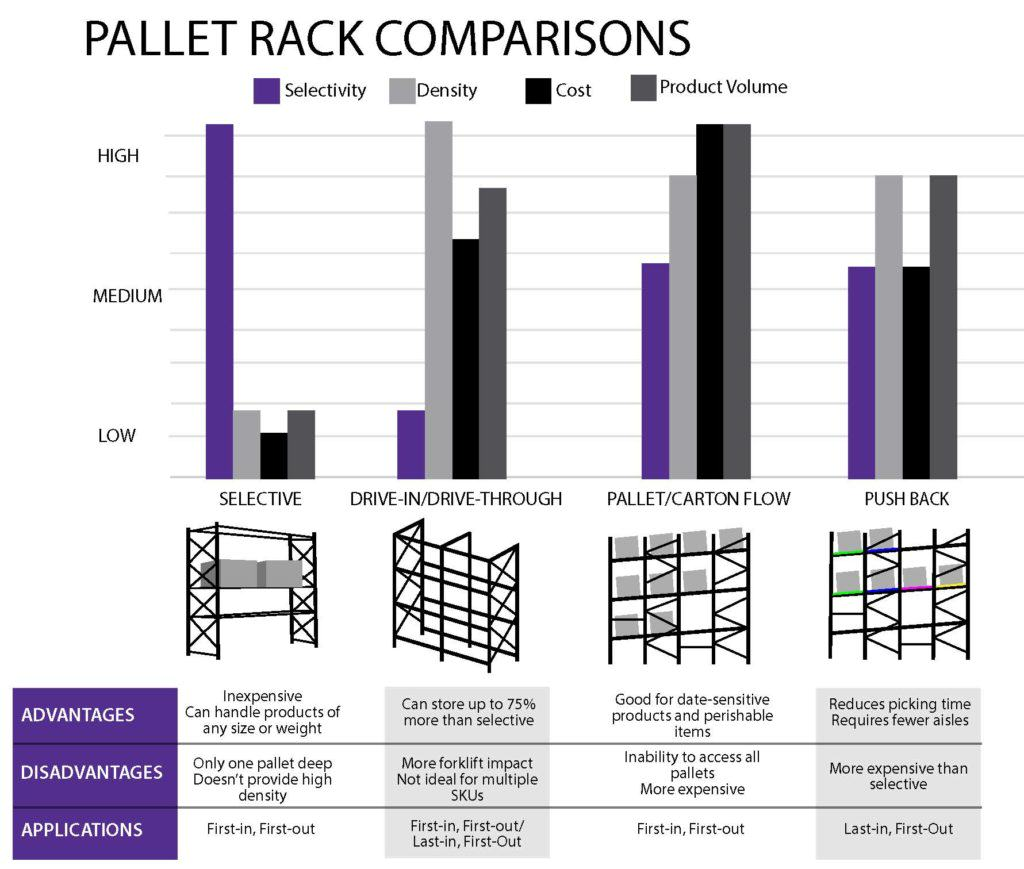 Pallet Rack Comparisons