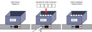 Put-To-Light Automation