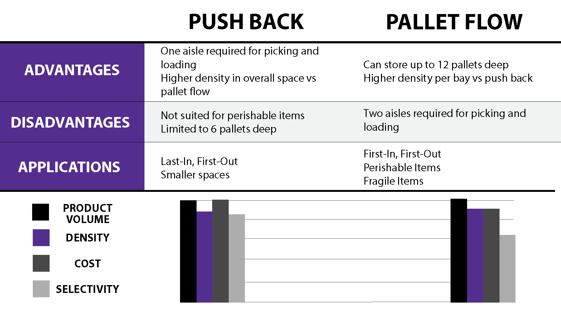 Push Back vs Pallet Flow Rack