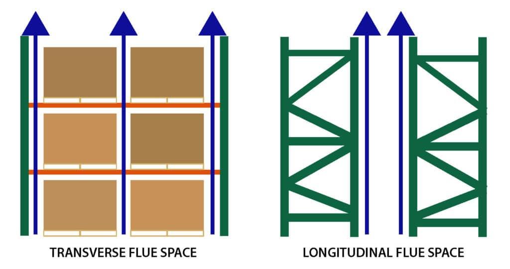 Flue Space