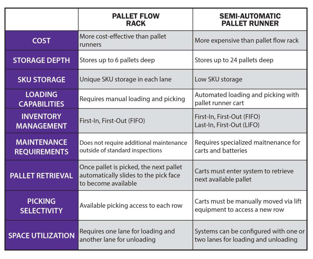 Dynamic Storage: Pallet Flow Rack and Pallet Runner Comparisons
