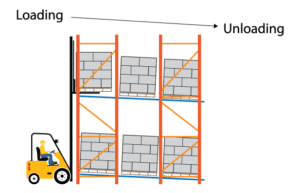 Dynamic Storage: Pallet Flow Rack