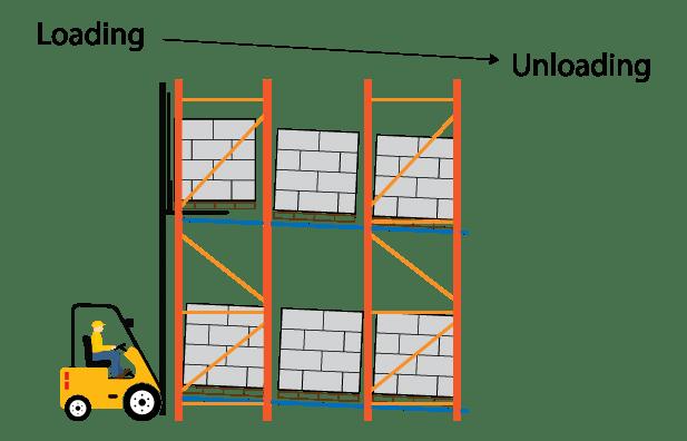 Pallet Flow Rack Product Flow