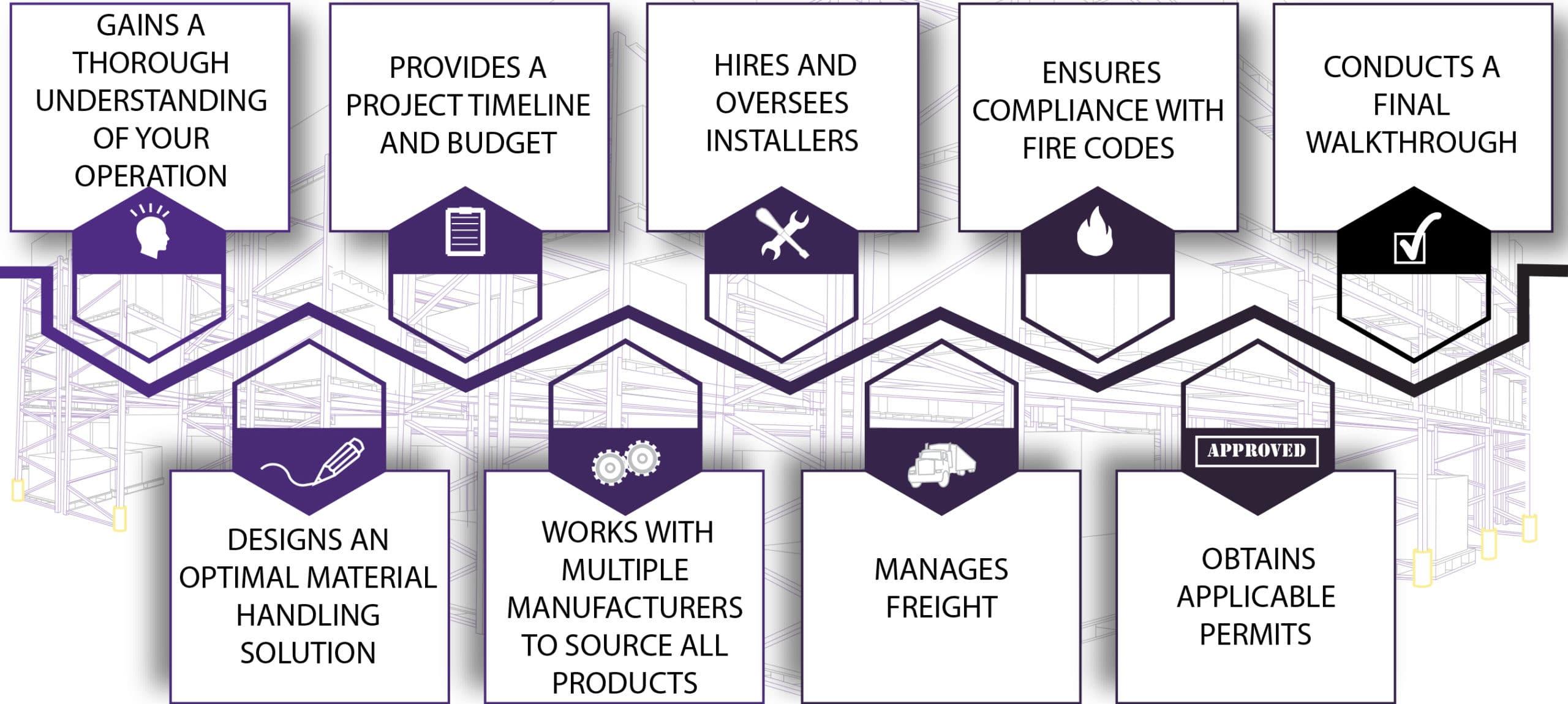 material handling system integrator services