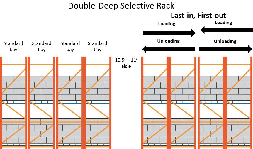 Double-Deep Selective Rack Layout