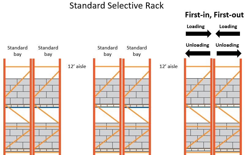 Standard Selective Rack Layout