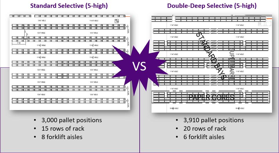 standard selective rack vs double deep selective rack