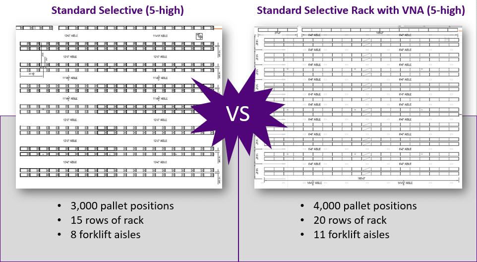 standard selective rack vs selective with very narrow aisles