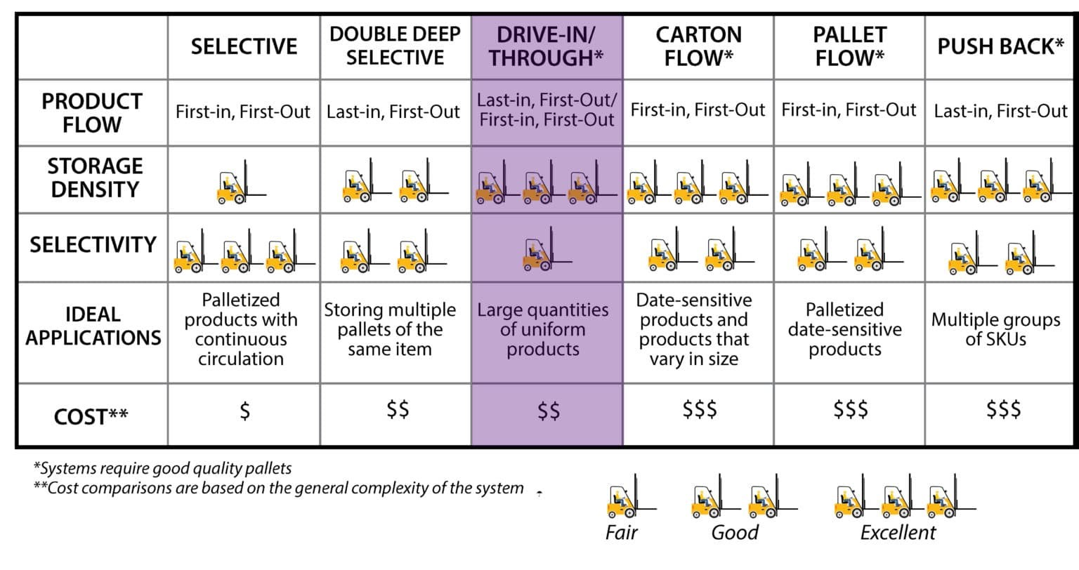 drive-in-and-drive-through-rack-comparison-and-ideal-uses-1536x1407